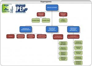 Organograma - IPEM/AP